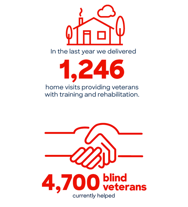 An image showing in the last two years we have delivered 1,246 home visits providing veterans with training and rehabilitation and an image showing that we have helped 4,700 blind veterans